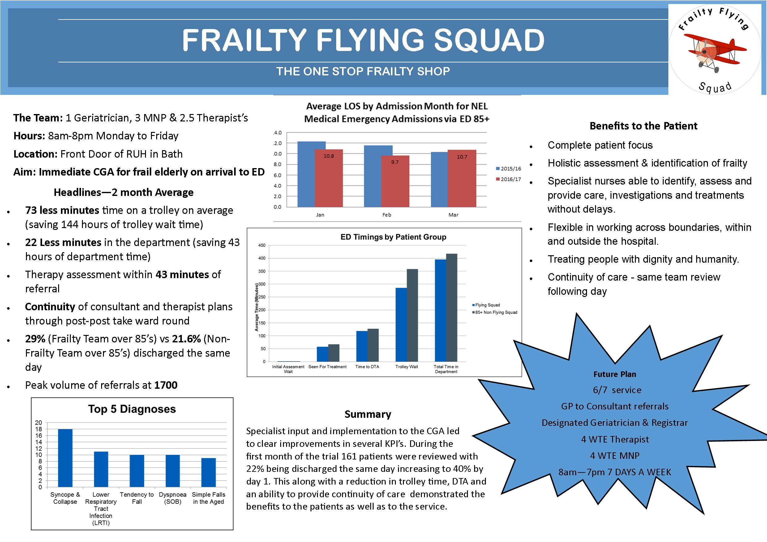 Frailty Flying Squad featured image