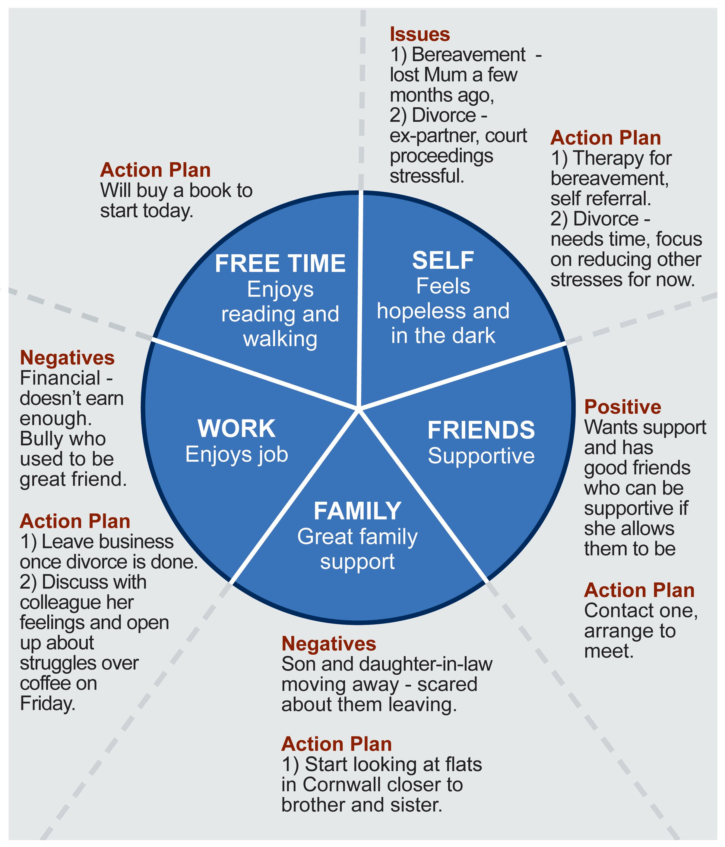 Tackling Depression With The Wheel Of Life Fab Nhs Stuff